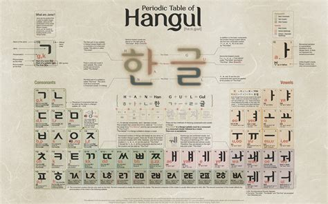 Learn How to Read ANYTHING in Korea by Learning Hangul