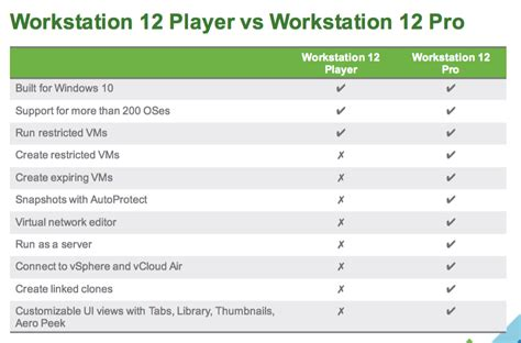 VMware brings Windows 10 and graphics boost to Fusion and