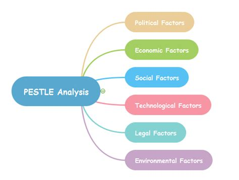 PESTLE Analysis with Mind Map Tools - Mind Map Software