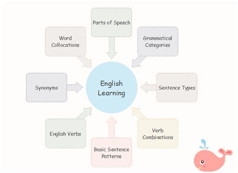 10 Useful Examples of English Learning Mind Maps - Mind