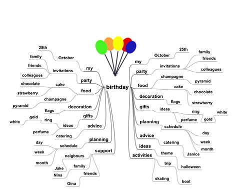 Mind Mapping Basics - SimpleMind