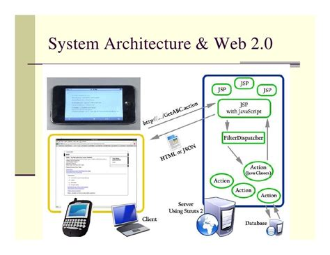 The system architecture of an interactive e-Learning
