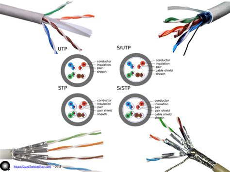 Pinout | QTP: Quad Twisted Pair – Moving 4 channels of