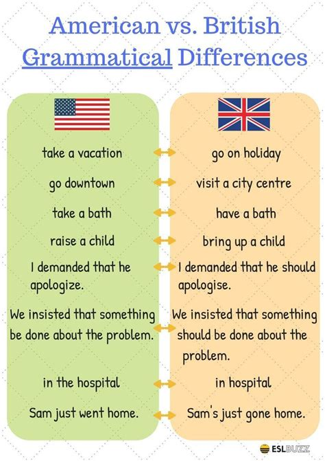 American and British English: What Are The Important